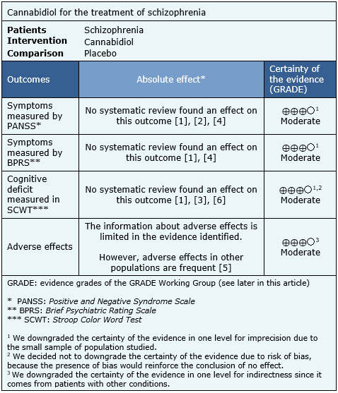 biological treatments for schizophrenia essay Aqa psychology a2 essays discuss biological explanations of schizophrenia the effectiveness of the dopamine treatment to a placebo and found that relapse.