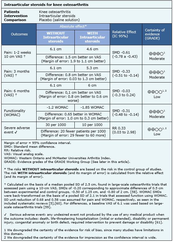 Corticosteroid articular - Specializare medicala selectata