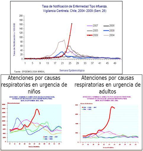 Influenza A (H1N1) 2009: pandemia en Chile - Medwave
