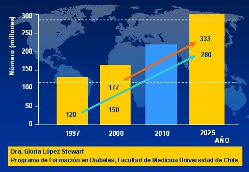 estadísticas diabetes tipo 1 prevalencia mundial
