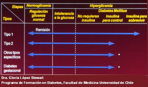 diabetes gestacional segun minal