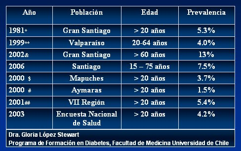 epidemiologia diabetes tipo 1 chile peso
