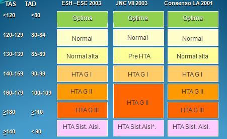 Combinaciones fijas para el tratamiento de la hipertensión..