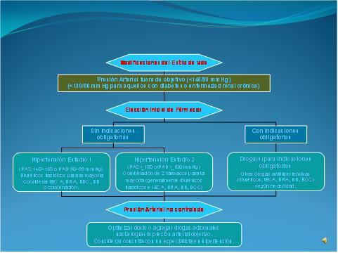 3 medicamentos combinados para la hipertensión