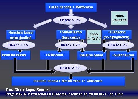 Ada guidelines for diabetes 2012