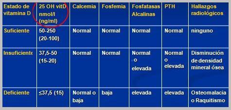 deficiencia de vitamina d 25-hydroxy