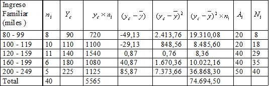 Usos de las medidas de tendencia central