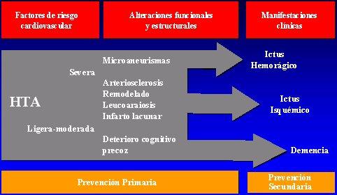 Marcadores sanguíneos de hipertensión