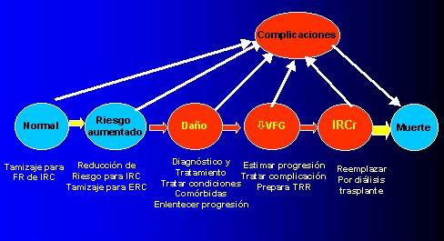 Manejo de la hipertensión en etapa 2 en esrd