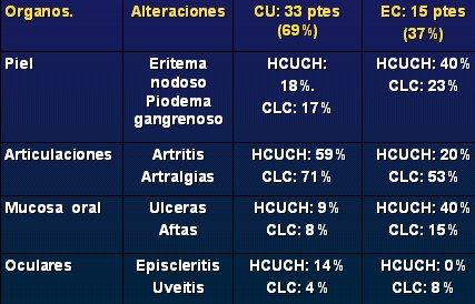 Enfermedad Inflamatoria Intestinal Epidemiologia Fisiopatologia Y Diagnostico Medwave