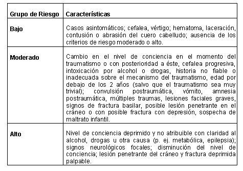 Presión arterial en traumatismo craneal